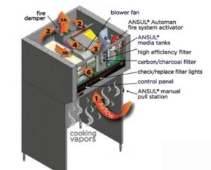ventless hood filtration system