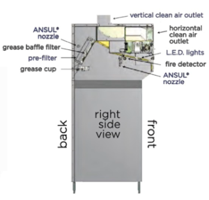 4 Stage Filtration of a ventless hood